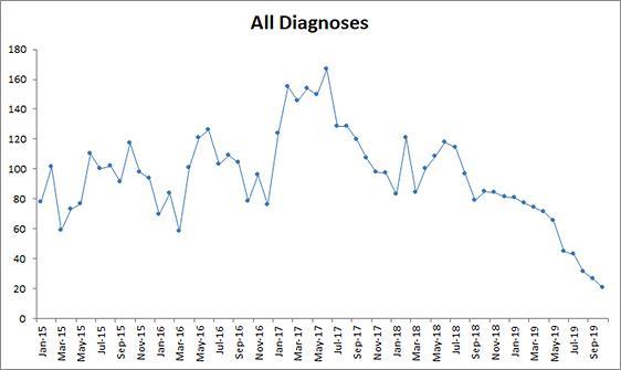 All%20Diagnoses